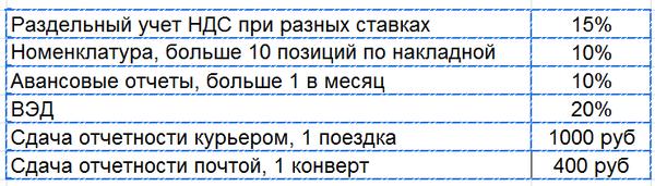 увелечение стоимости бухгалтерских услуг цены частный бухгалтер москва люберцы 8-916-252-57-10 подготовка и сдача отчетности ип на усн