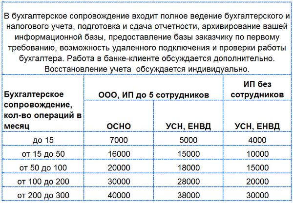 Бухгалтерское обслуживание ооо цены в москве песня про бухгалтерию текст