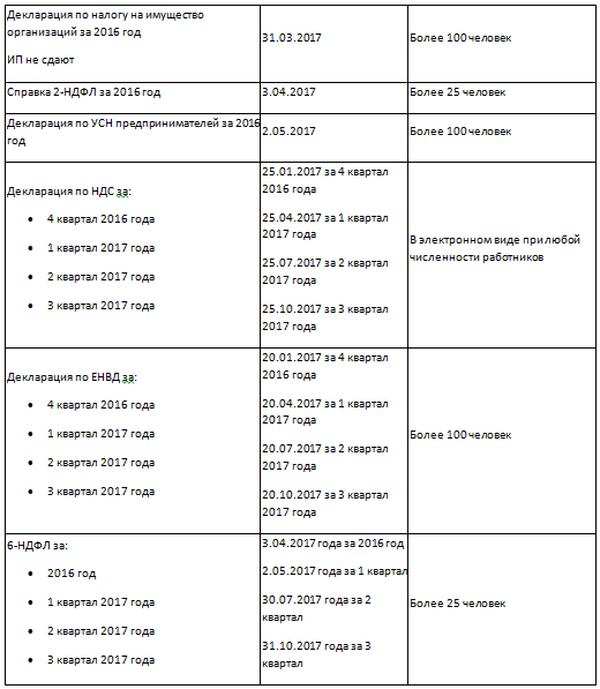 бухгалтерский учет ооо и ип ответы на требования расчет зарплаты налогов енвд усн осно Москва 8-916-252-57-10 дистанционный курс