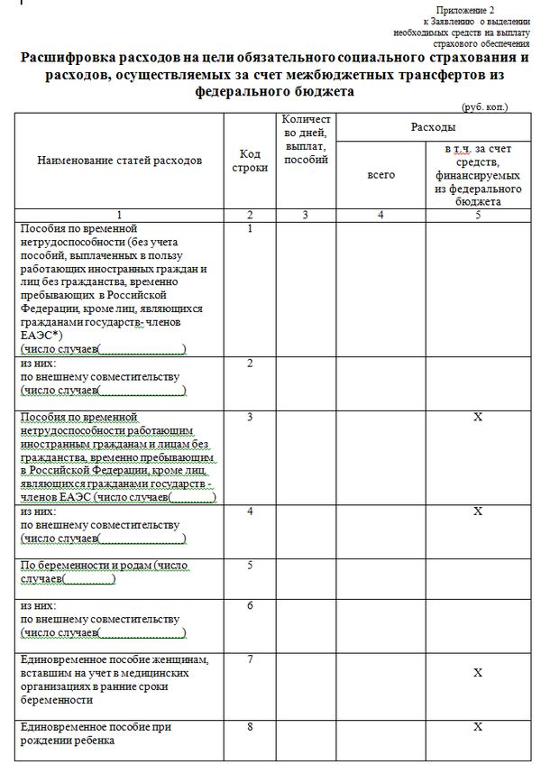 Приложение 2. Расшифровка расходов1