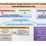 Таблица льгот НДФЛ