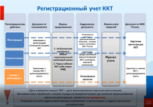 Регистрационный учет ККТ